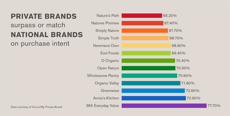 Organic private grocery brands vs national brands