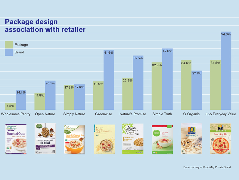 Most organic store brands don't have strong recognition