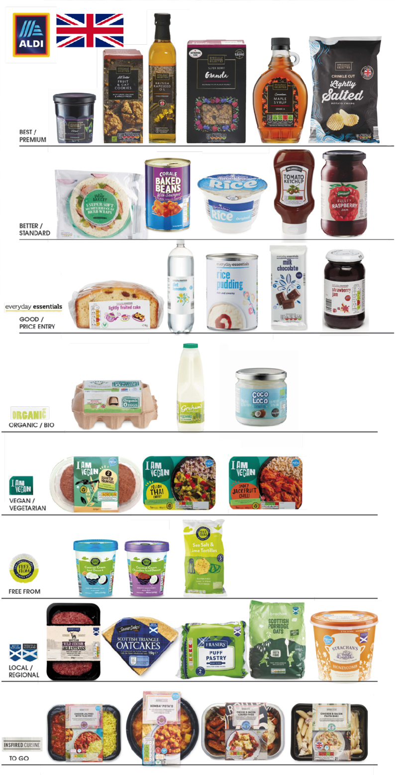 Trends in European grocery private brands